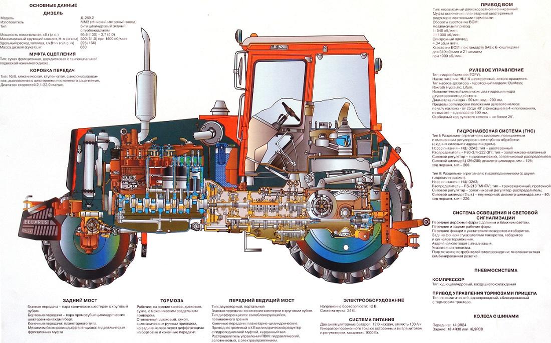 Характеристика трактора МТЗ 102