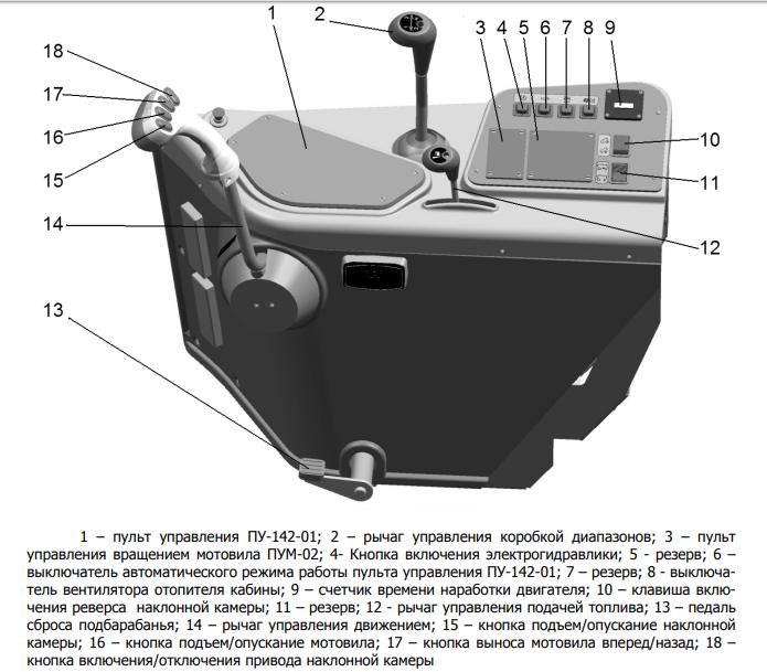модуль управления акрос 530